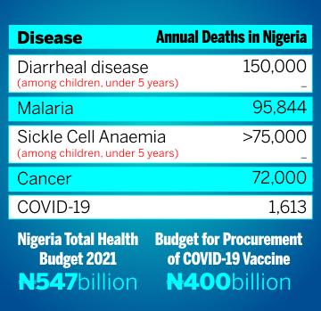 Disease Table - Blog