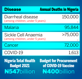 Disease Table